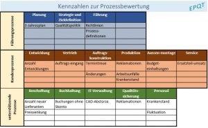 Methoden und KPIs im Prozess