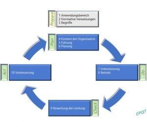 Aufbau ISO und PDCA